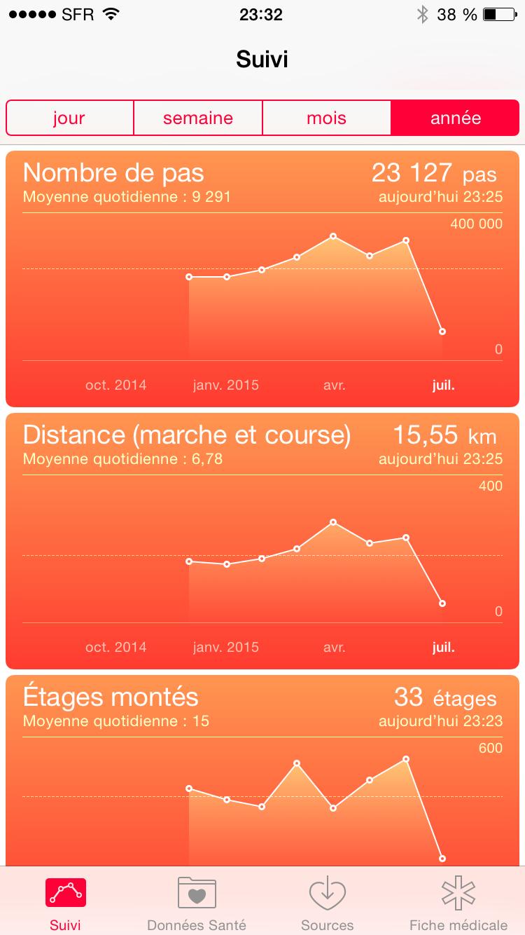 Marcher 10 000 pas par jour et mesurer son activité